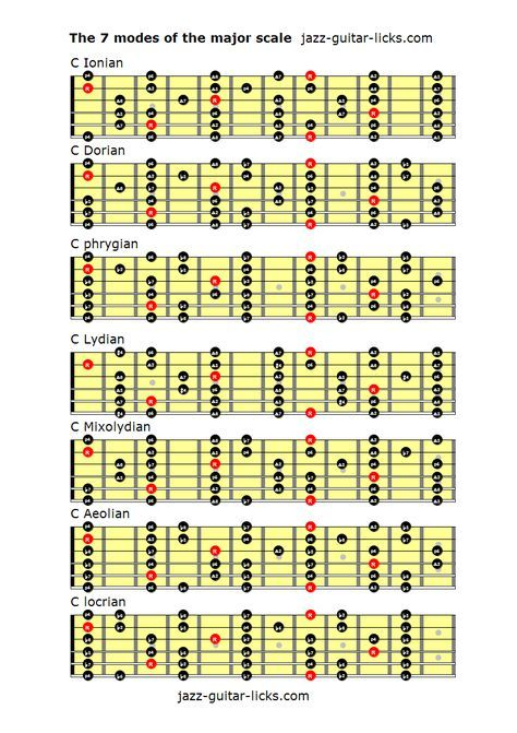 Guitar Scales Chart Pdf : guitar, scales, chart, Modes, Major, Scale, Guitar, Lessons,, Music, Theory, Guitar,, Chords
