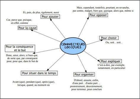 Les Connecteurs Logiques Connecteur Logique Logique Carte Heuristique