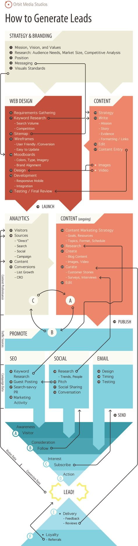 How to Generate Leads: 40 Effective Tips for Lead Generation
