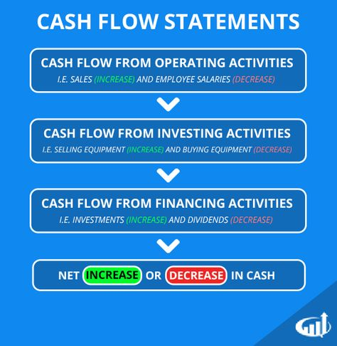 Cash Flow Statement Is A Statement Which Shows The Changes In The