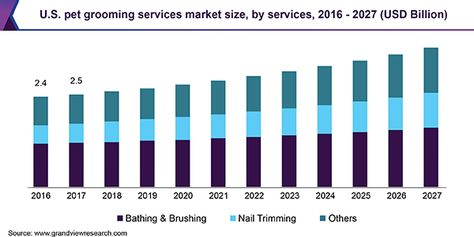 Pet Grooming Services Market Size Is Estimated To Value 12 5 Billion By 2027 Grand View Research Inc In 2020 News Finance Marketing News Magazines
