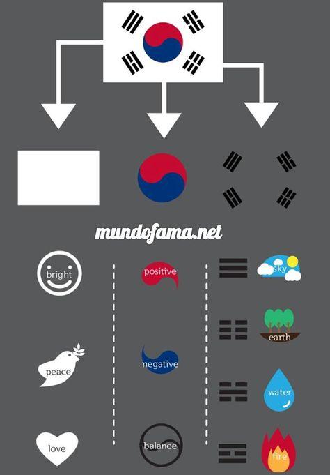 Significado de la bandera de Corea del Sur.