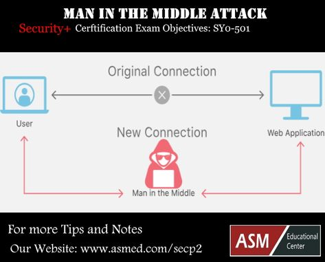 Cybersecurity: What is man in the middle attack?  How does a man-in-the-middle attack work? Learn more about this topic.