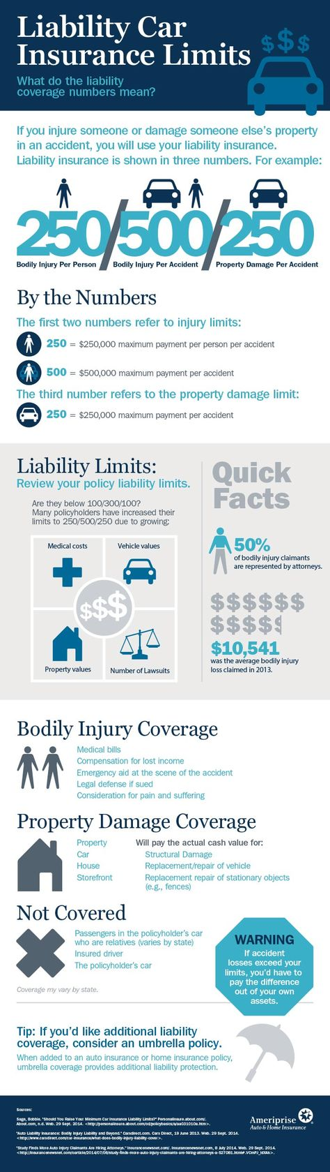Insurance Small Business On Infographic Umbrella Insurance Policy