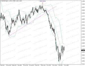 How to trade Forex and Stocks without indicators and