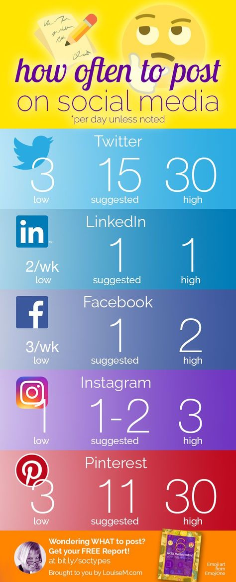 Social media marketing tips: Wondering how often your business should post? Click to blog for proven tips for Pinterest, Facebook, Instagram, Twitter and more! Must-read for small business owners, bloggers, and entrepreneurs.   #LouiseM #SmallBusinessTips #PinterestMarketing #InstagramMarketing #FacebookMarketing #SMM #SocialMediaMarketing