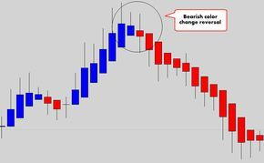 Bearish Color Change Intraday Trading Forex Trading Tips