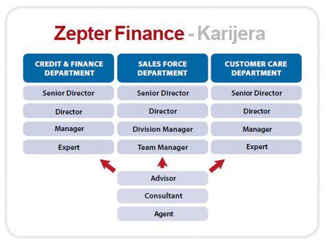 Zanima Vas karijera u nezavisnom financijskom sektoru? Slobodno - senior director job description