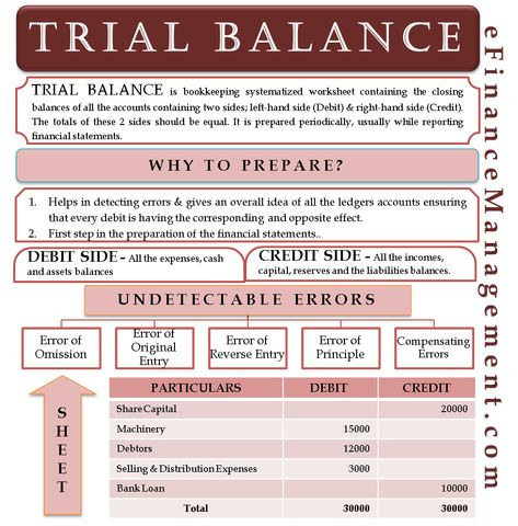Trial Balance | Meaning, Purpose, Sides, Sheet, Undetectable Errors, Etc