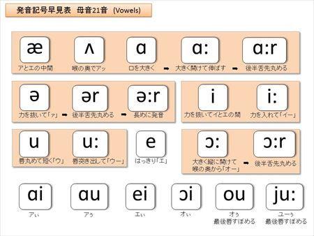 一目で分かる 発音記号一覧早見表 Enjoy Learning English