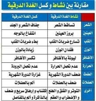 Pin By عدنان الزنبقي On علاج Periodic Table