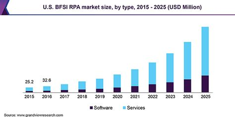 Robotic Process Automation in BFSI Market to Surge Beyond $1.12 Billion By 2025: Grand View Research, Inc