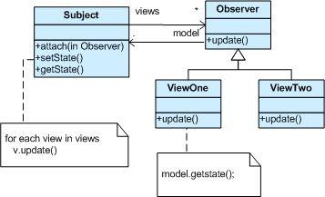 Observer Design Pattern With Images Pattern Design Pattern