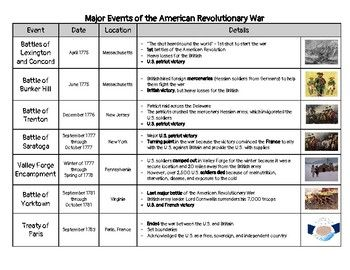 Major Events Of The American Revolution Note Taking Or Research
