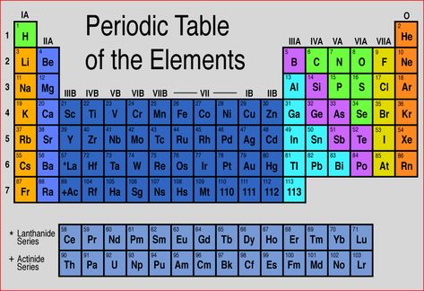 8 best science images on Pinterest Physical science, Chemistry and - fresh annotated periodic table a level