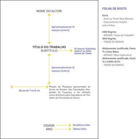 Regras Da Abnt Para Tcc 2020 As Principais Normas Normas Abnt