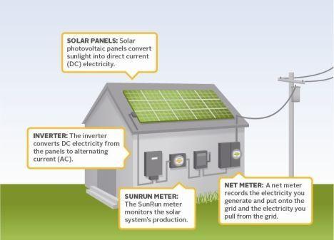 Solar Panel Overview Sunrun Residential Solar Panels Free Solar Panels Solar Panel Cost