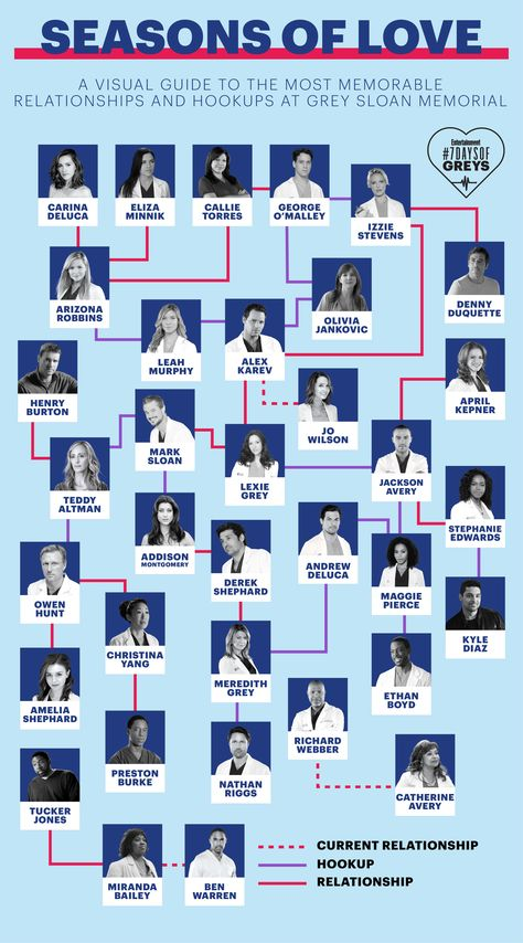 Grey's Anatomy: Visual guide to the best relationships and hookups   EW.com
