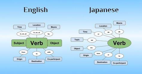 Japanese Sentence Structure: The Ultimate Beginner's Guide - 80/20 Japanese