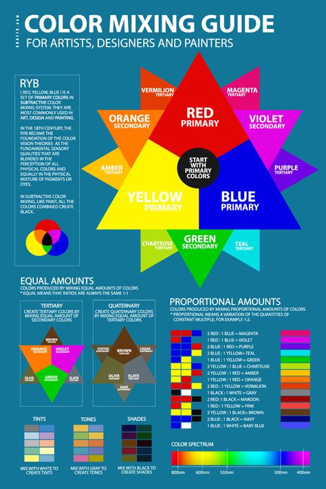 Color Mixing Guide Poster Color theory Color mixing chart, Color