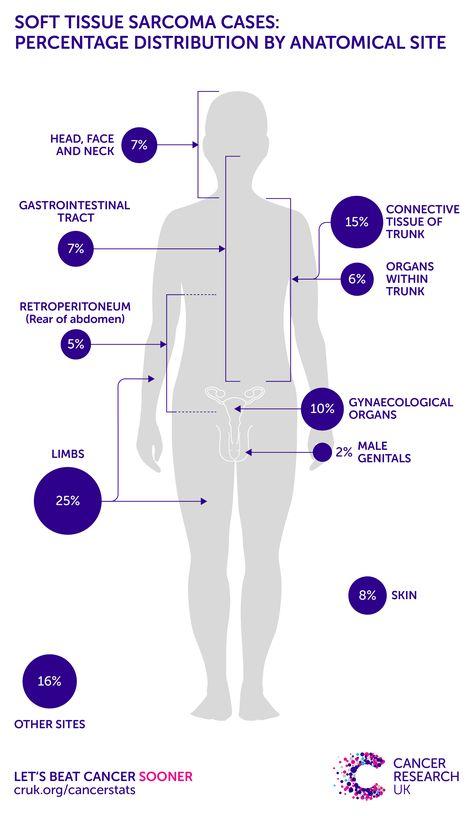 Sarcoma cancer skin - Skin Cancer