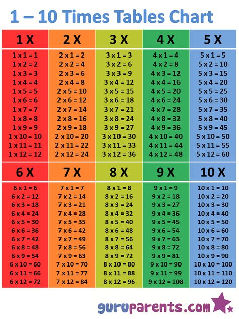 1-10 Times Tables Chart guruparents Swimwear Multiplication