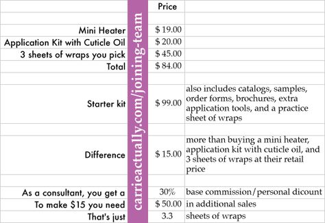 What to know how to get $50 back on your Starter Kit when you join - sample order forms