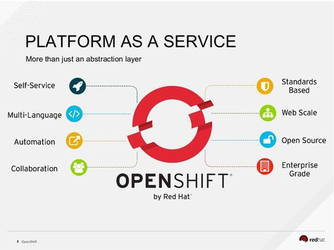 OpenShift5  PLATFORM AS A SERVICE  More than just an abstraction layer