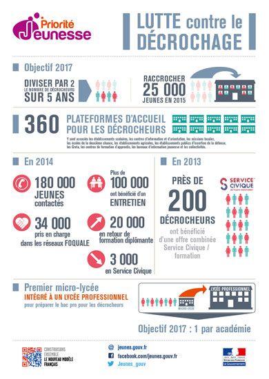Lutter Contre Le Decrochage Scolaire Decrochage Scolaire Education Nationale Education