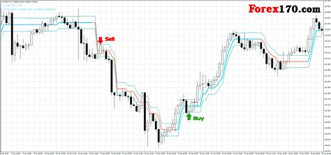 Ozymandias Indicator With Images Forex Trading System Forex