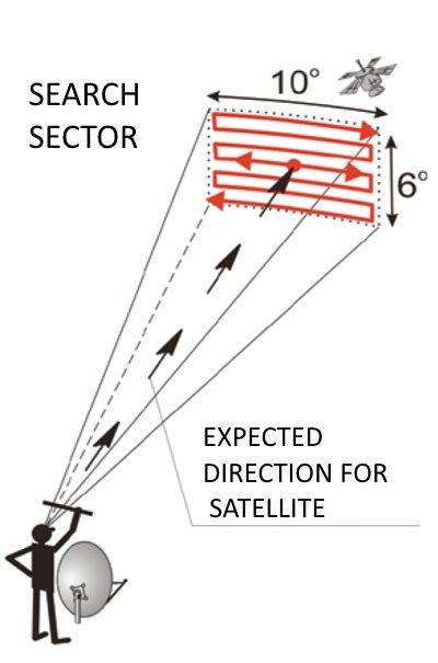 Tuning To A Satellite In 2020 Satellite Antenna Satellite Dish Antenna Diy Tv Antenna
