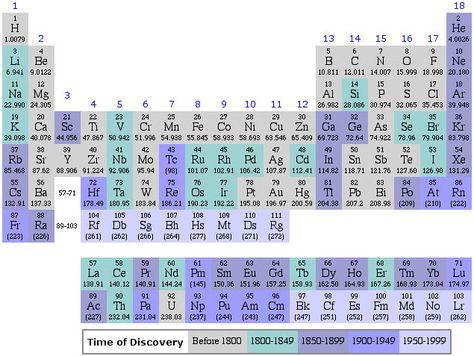 Periodic Table Database | Chemogenesis | Teaching