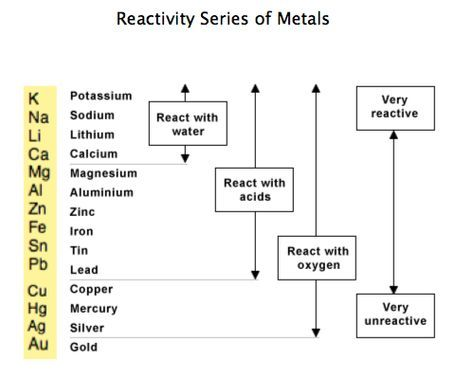 The reactivity series of metal - carbon and hydrogen are not metals - copy periodic table alkali metals reactivity