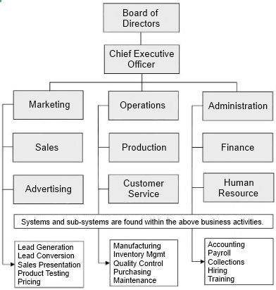 The Trade Finance Business Tradefinancebusiness Org Chart Systems Whether You Wish To B Business Org Chart Organization Chart Small Business Organization