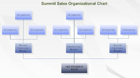Create An UpToTheMinute Organization Chart And SetUp Your