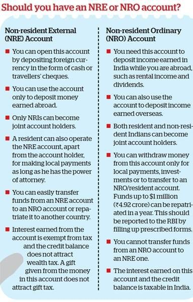 Best Nri Images On   Bank Account Finance Bank And