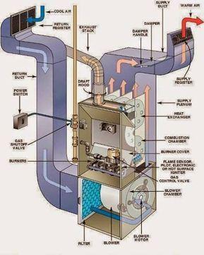 Ahu Air Handling Unit System Of Hvac Heating Repair Furnace