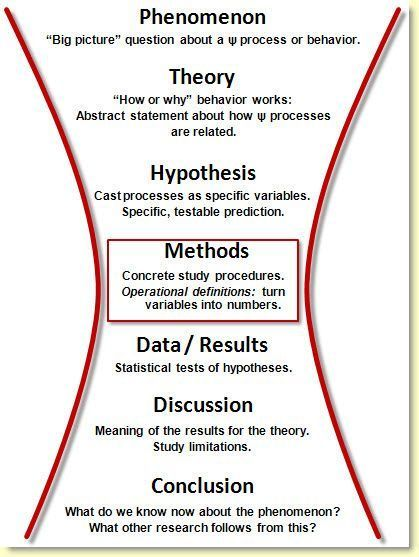 Steven R Shaw On Twitter Psychology Research Method Empirical How To Write A Good Paper