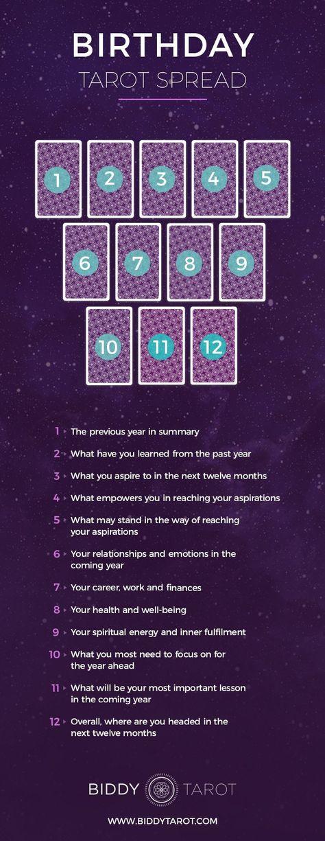 birthday tarot spread #tarotnumerology