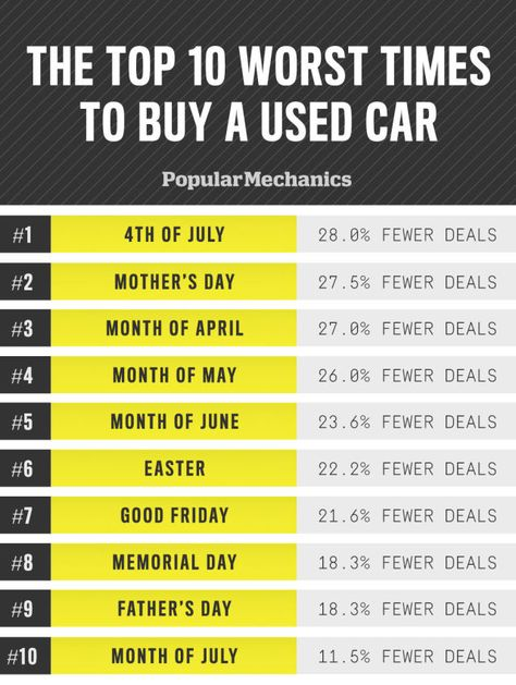 The Best and Worst Times to Buy a Used Car