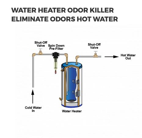 Pin On Water Treatment System Types Products