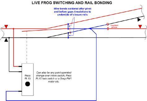 Wiring Electrofrogs For Dcc Model Trains Model Train Scenery Model Railroad
