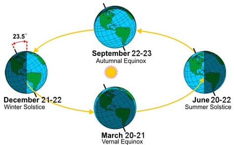 The Winter Solstice Facts About The Shortest Day Of The Year Autumnal Equinox Winter Solstice Vernal Equinox