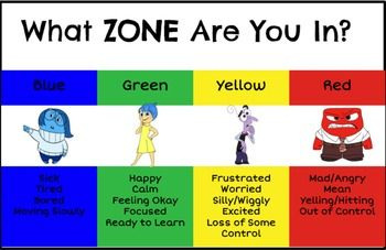 Inside Out Zones of Regulation PowerPoint with Video Clips!