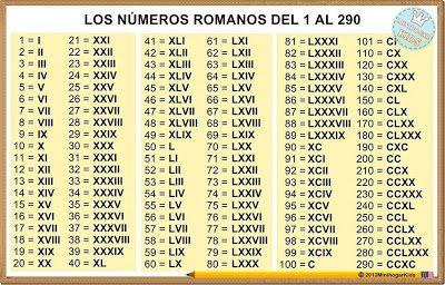 Resultado De Imagen Para Numeros Romanos Del 1 Al 1000 Numeros