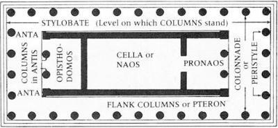 Ancient Greek plan House of Colline Delos - Ancient Greek ...