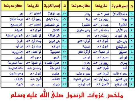 برنامج دليل غزوات الرسول صلى الله عليه وسلم المصور Periodic Table Info Science