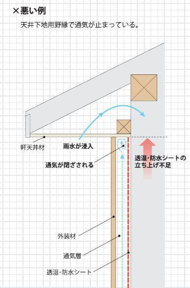 軒天と外壁と通気層の納まり 換気口 天 換気