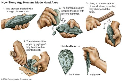 The Stone Age was a time in prehistory when humans made and used stone tools. (Prehistory is the time before people invented writing.) Early humans began using stones as… Native American Tools, Native American Artifacts, American Indians, Stone Age Tools, Stone Age Art, Prehistoric Age, Flint Knapping, Empire Romain, Early Humans