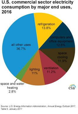 A Pie Chart Showing The Use Of Electricity In The U S Commercial Sector Lighting 21 Space Cooling 12 Water Heating Electricity Consumption Administration